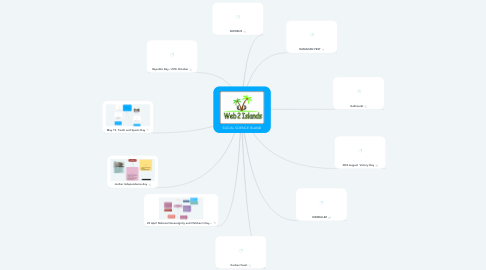 Mind Map: SOCIAL SCIENCE ISLAND