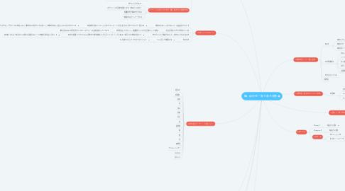 Mind Map: 軸、自分を一言で表す言葉