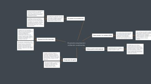 Mind Map: Orçamento empresarial e análise de investimentos