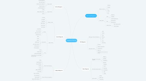 Mind Map: Magazine Themes