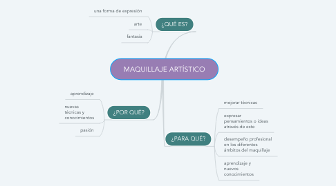 Mind Map: MAQUILLAJE ARTÍSTICO