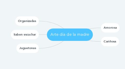 Mind Map: Arte día de la madre