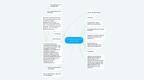 Mind Map: ADMINISTRACIÓN DE INVENTARIOS