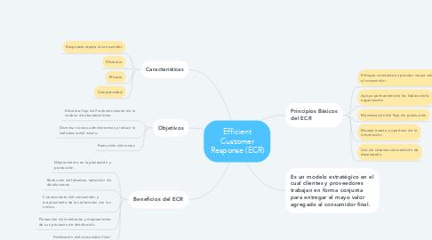 Mind Map: TIPOS DE MEDIOS
