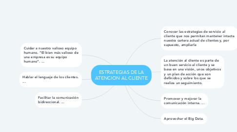 Mind Map: ESTRATEGIAS DE LA ATENCION AL CLIENTE