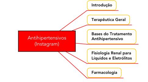 Mind Map: Antihipertensivos (Instagram)
