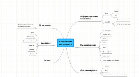 Mind Map: Направлениядеятельности