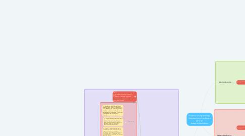 Mind Map: Evidencia de Aprendizaje. Arquitectura de software para un  sistema informático.
