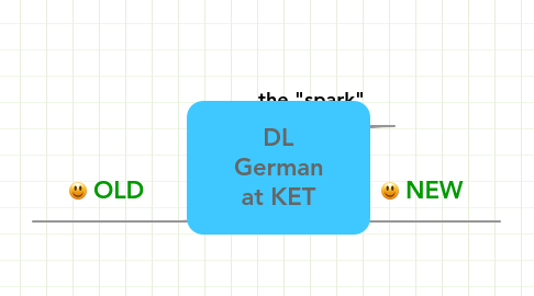 Mind Map: DL