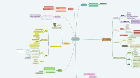Mind Map: Os Lusíadas