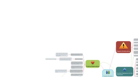 Mind Map: Teacher/Student Relationships