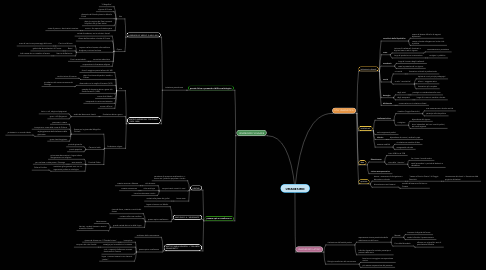 Mind Map: UMANESIMO