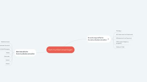 Mind Map: Kommunikationsanlagen