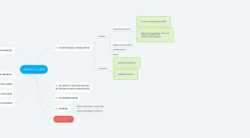 Mind Map: CREME DE LEITE