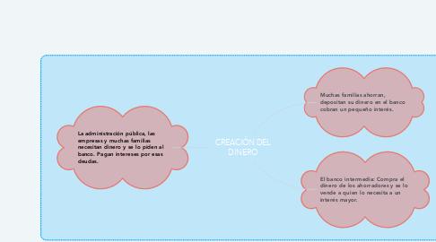 Mind Map: CREACIÓN DEL DINERO