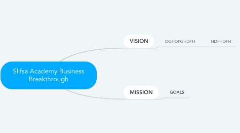 Mind Map: Slifsa Academy Business Breakthrough