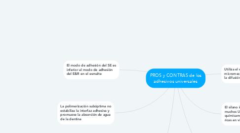 Mind Map: PROS y CONTRAS de los adhesivos universales