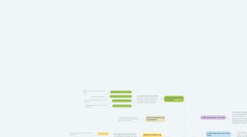 Mind Map: TIPOS DE CROMATOGRAFIA