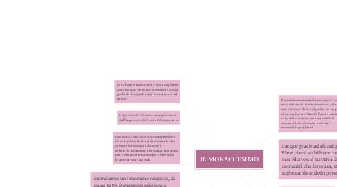 Mind Map: IL MONACHESIMO