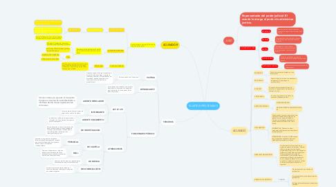 Mind Map: SUJETOS PROCESALES
