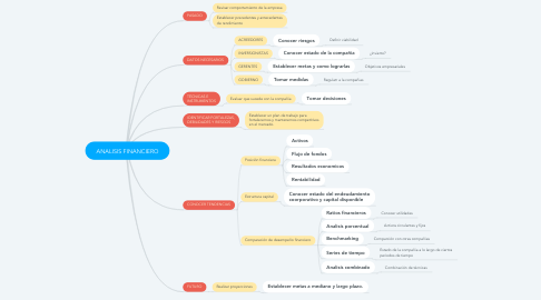 Mind Map: ANALISIS FINANCIERO
