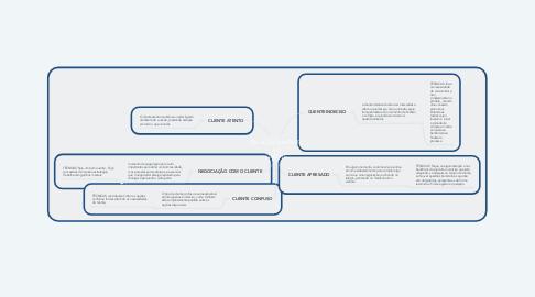 Mind Map: RELACIONAMENTO AO CLIENTE