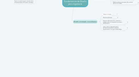 Mind Map: Fundamentos de Diseño para ingenieria