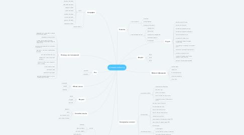 Mind Map: oknaremontlux.by