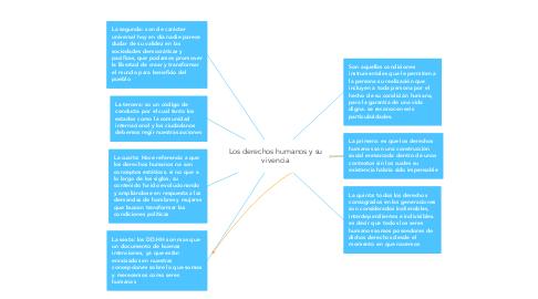 Mind Map: Los derechos humanos y su vivencia