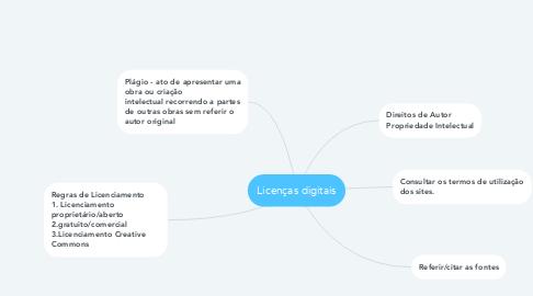 Mind Map: Licenças digitais