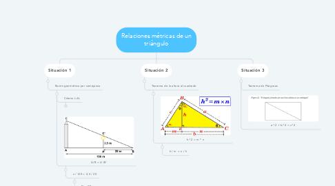 Mind Map: Relaciones métricas de un triángulo