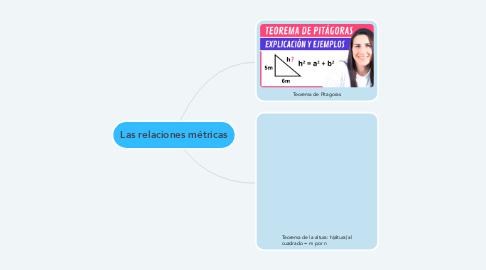 Mind Map: Las relaciones métricas