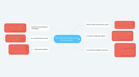 Mind Map: Escuelas Sociológicas del derecho penal