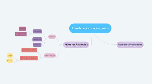Mind Map: Clasificación de números