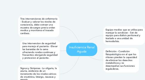 Mind Map: Insuficiencia Renal Aguda