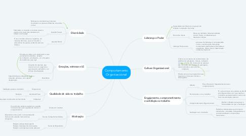Mind Map: Comportamento Organizacional