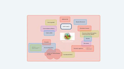 "Mind Map: ""Neuromotricidad"""