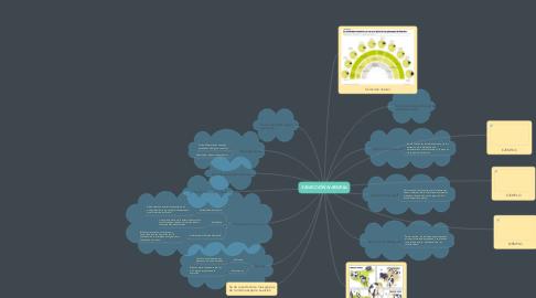 Mind Map: SELECCIÓN NATURAL