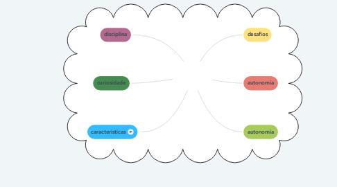 Mind Map: Estudo a distãncia