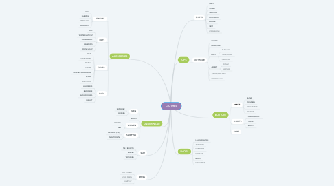 Mind Map: CLOTHES