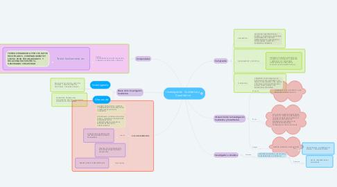 Mind Map: Investigación  Cualitativa y Cuantitativa