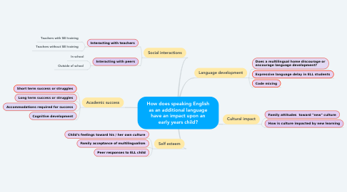 Mind Map: How does speaking English as an additional language have an impact upon an early years child?
