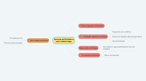 Mind Map: Transição da Pré-História para a Idade Antiga