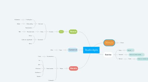 Mind Map: Thiago M. Castro