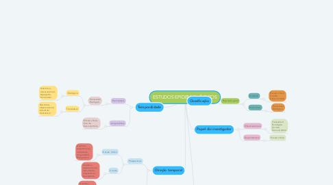 Mind Map: ESTUDOS EPIDEMIOLÓGICOS