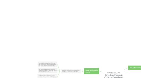 Mind Map: Estatus de una  Corte Constitucional:  Corte de Precedentes