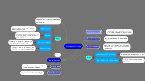 Mind Map: Programación Lineal