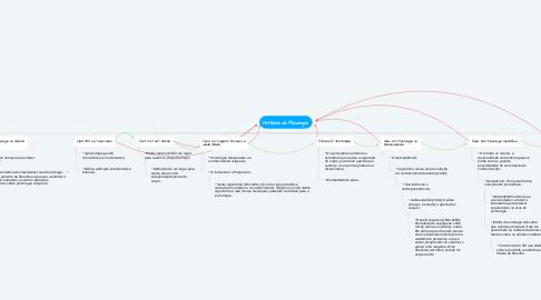 Mind Map: História da Psicologia.