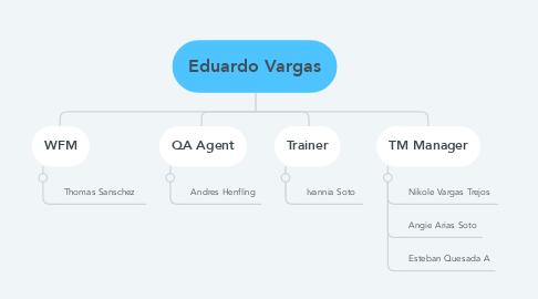 Mind Map: Eduardo Vargas