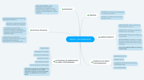 Mind Map: ÁREAS CONTAMINADAS